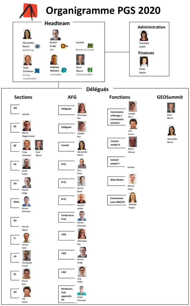 Organigramme PGS 2020