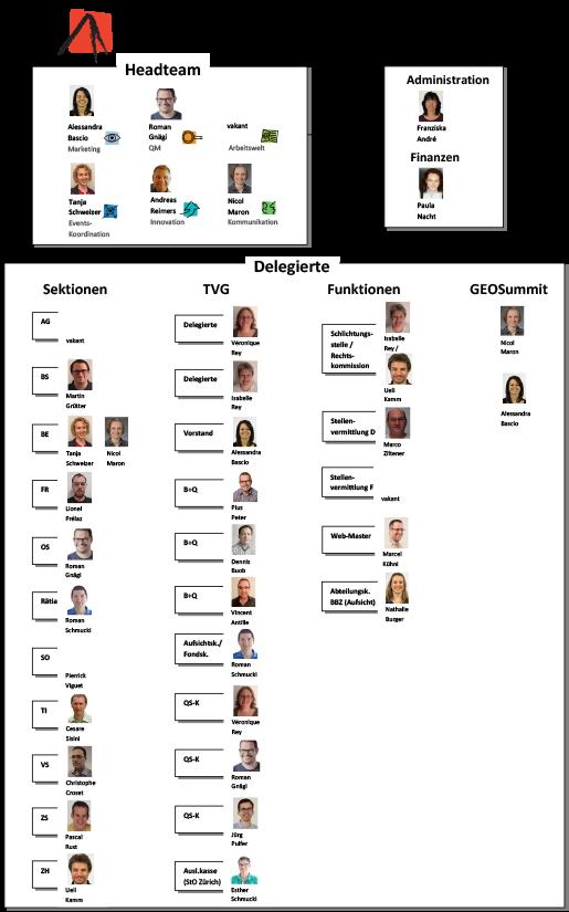 Organigramm FGS 2020